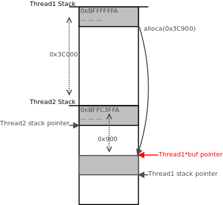 Thread1 stack pointer now overlaps with the stack area allocated for thread2