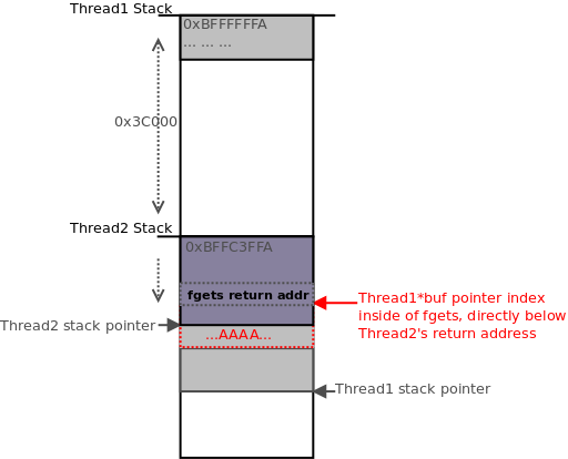 The stack frame for the call performed by thread2 sites directly next to the current *buf index of thread1