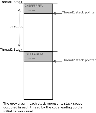 two threads created, with their stacks offset by 0x3C000