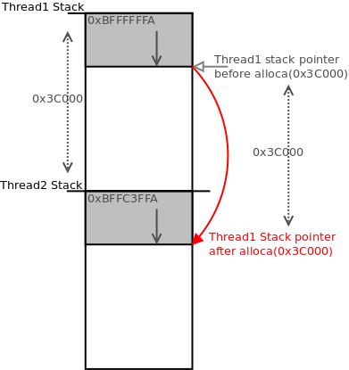 By offsetting from the higher stack by 0x3C000, the stack pointer will be at the equivalent location in the lower stack
