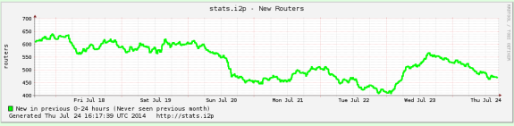 I2P new router stats