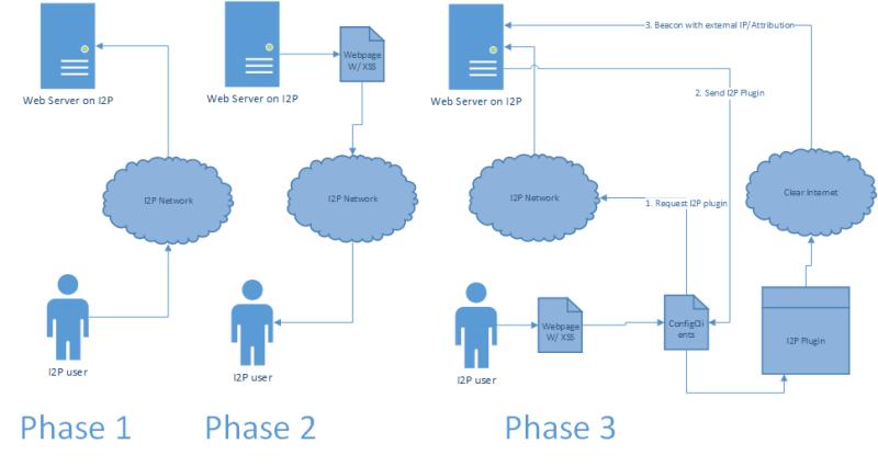 Vuln Diagram
